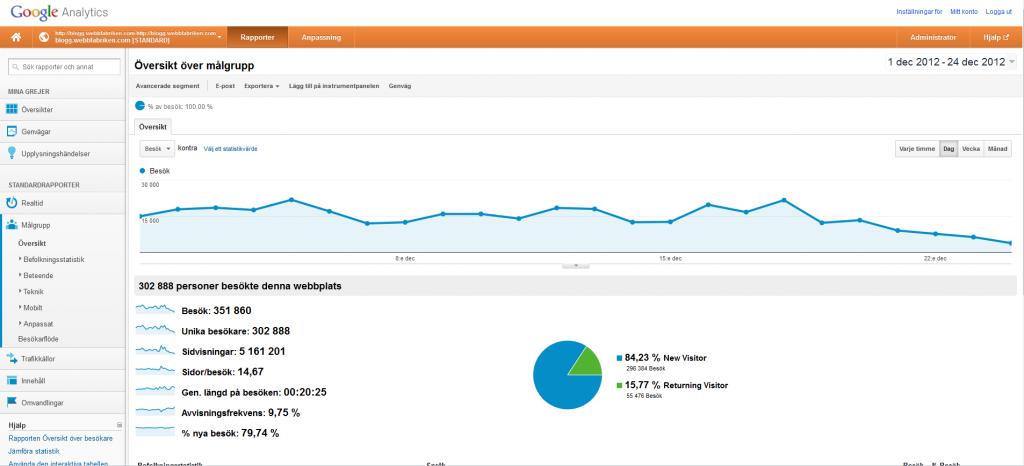Lite besöksstatistik December 2012